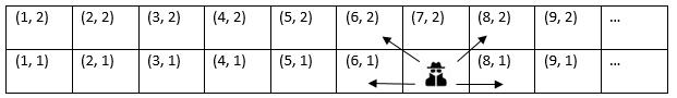 Tablecity grid